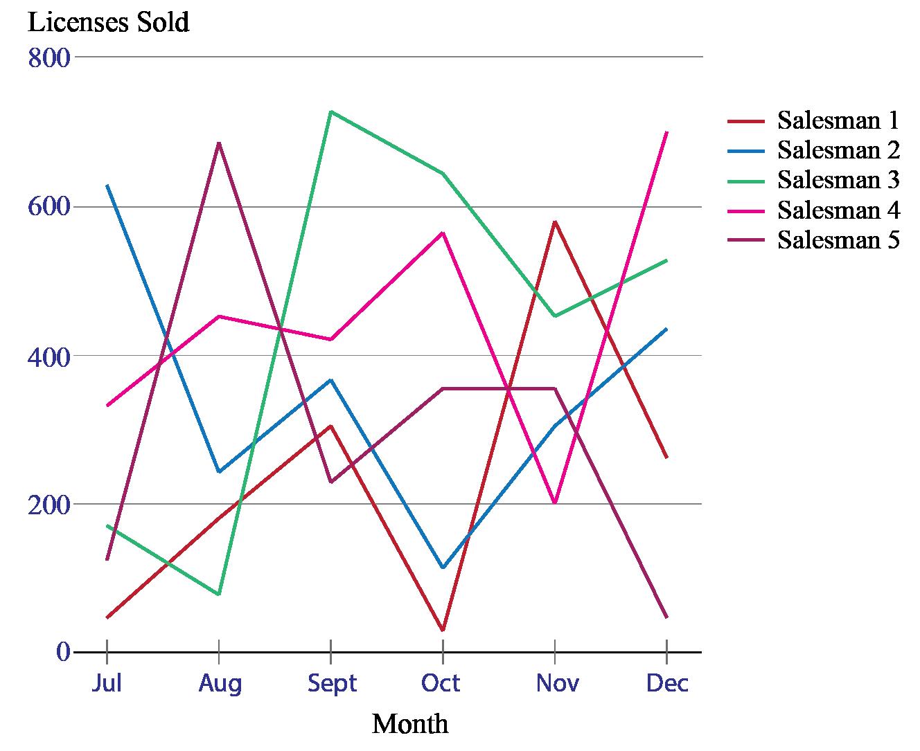 bar graph compare