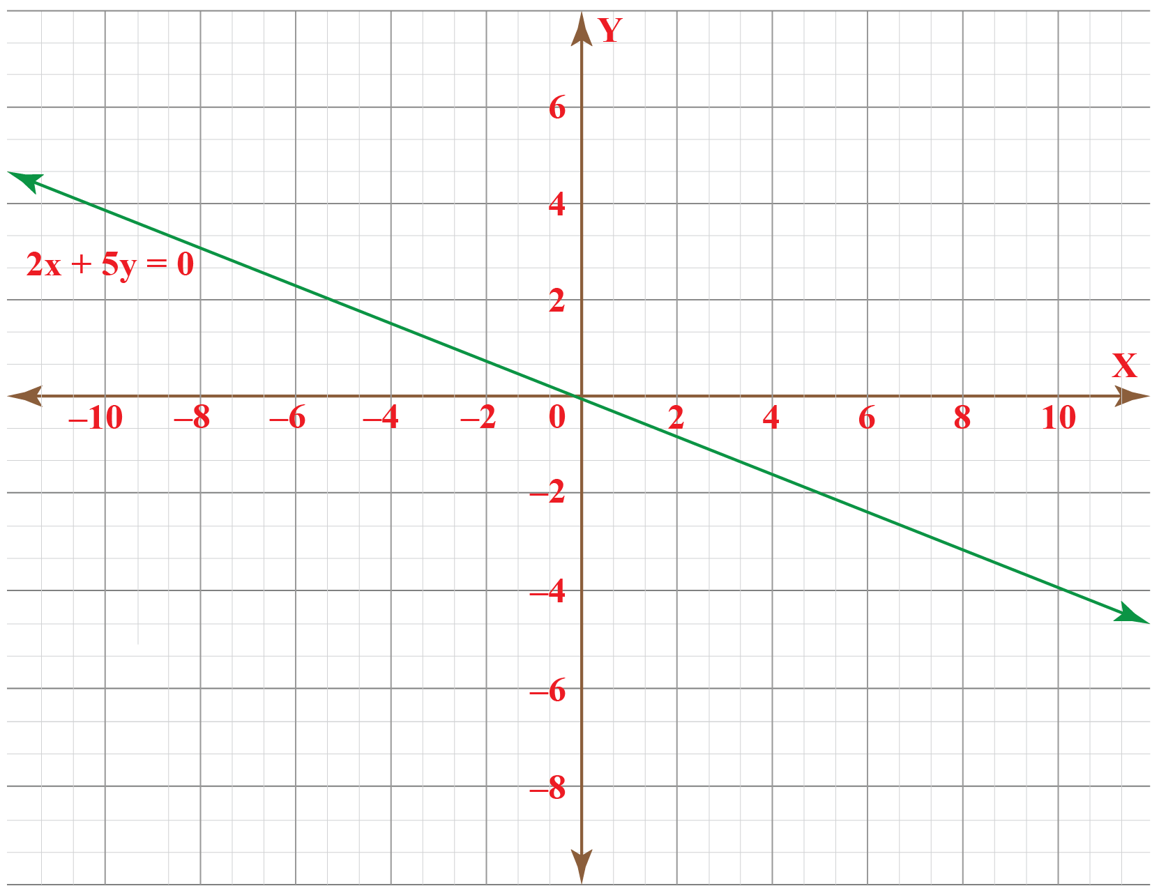 Linear graph examples