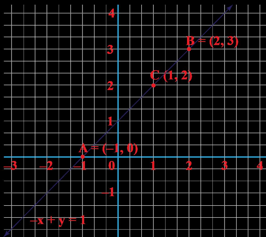 representing linear graph