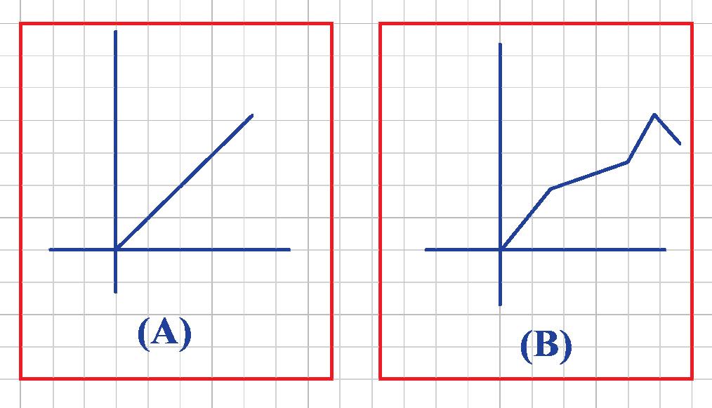 Line graph Vs Linear graph