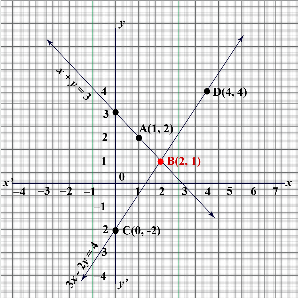 graphical method of solving system linear equations