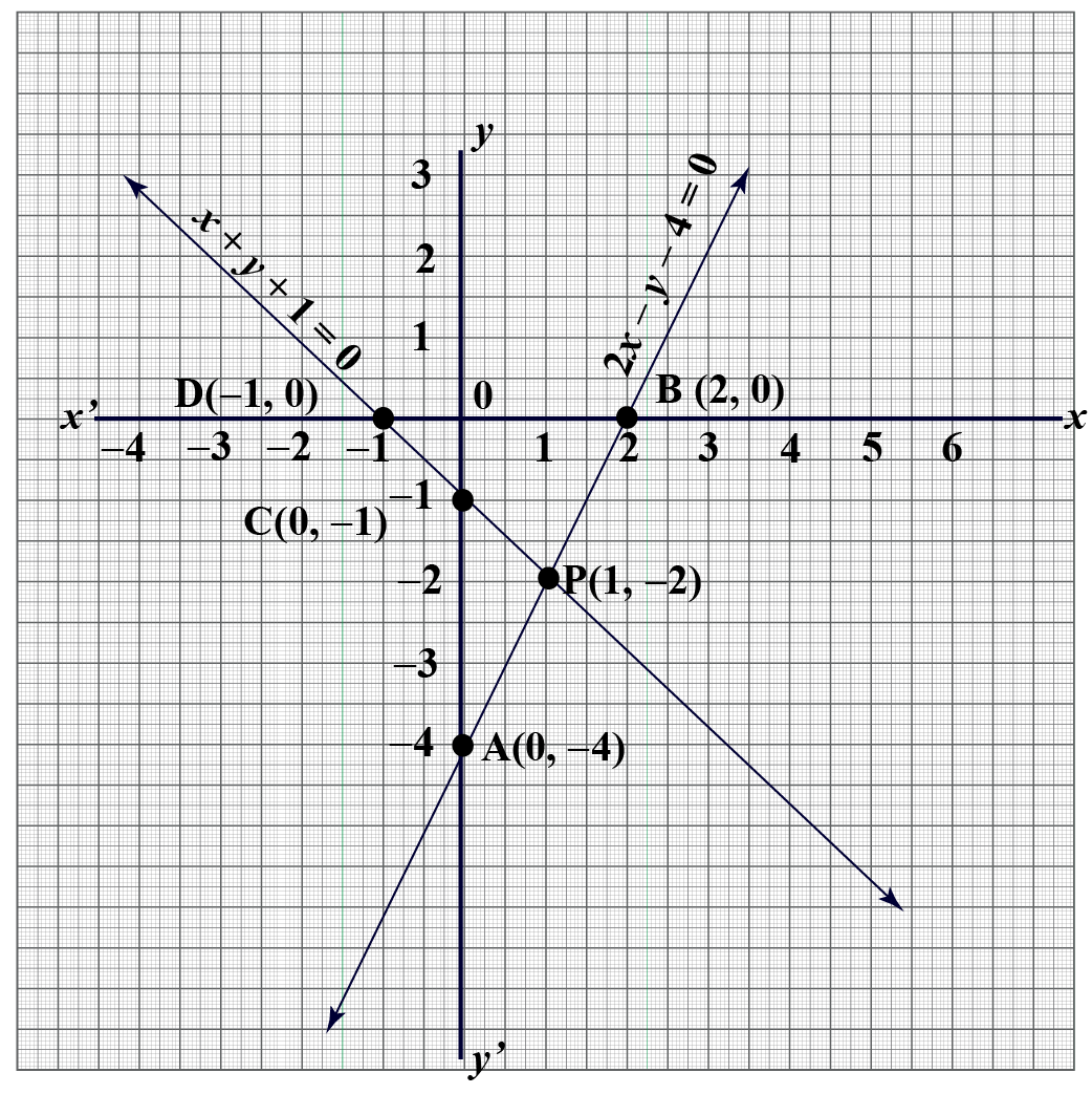 graphical solution to system of linear equations