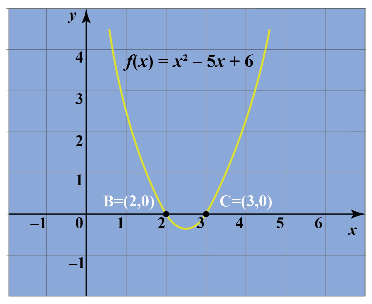 quadratic parabola