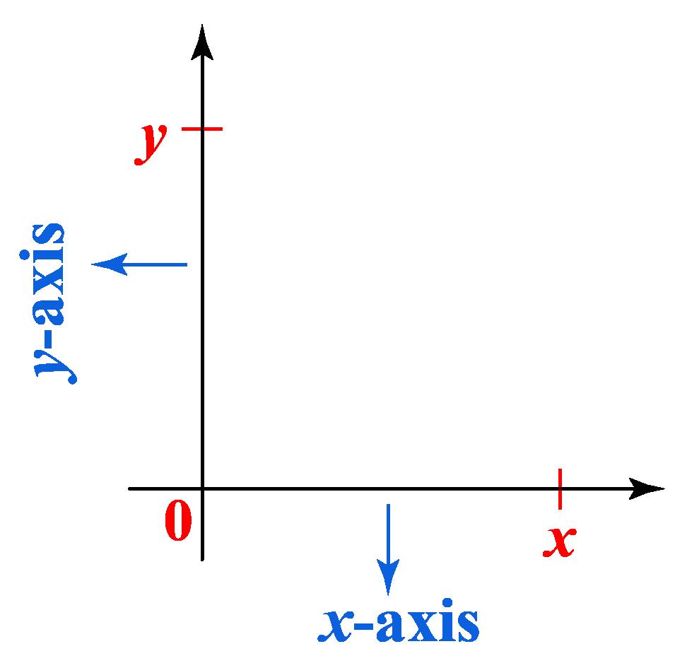 axes in graph