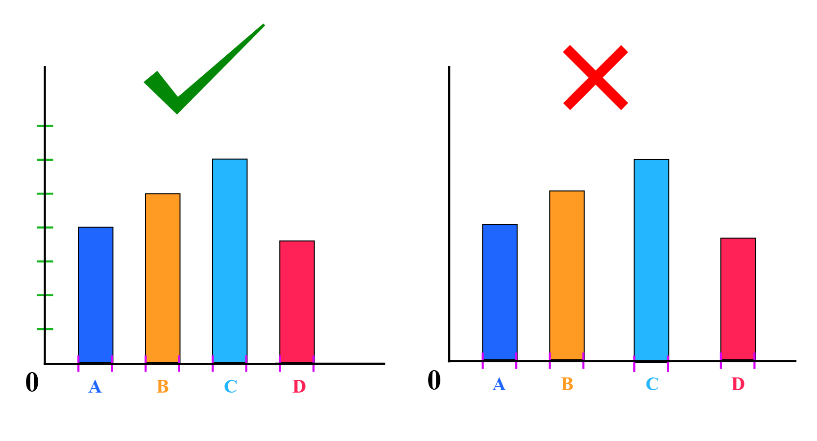 Things to avoid while bar graph