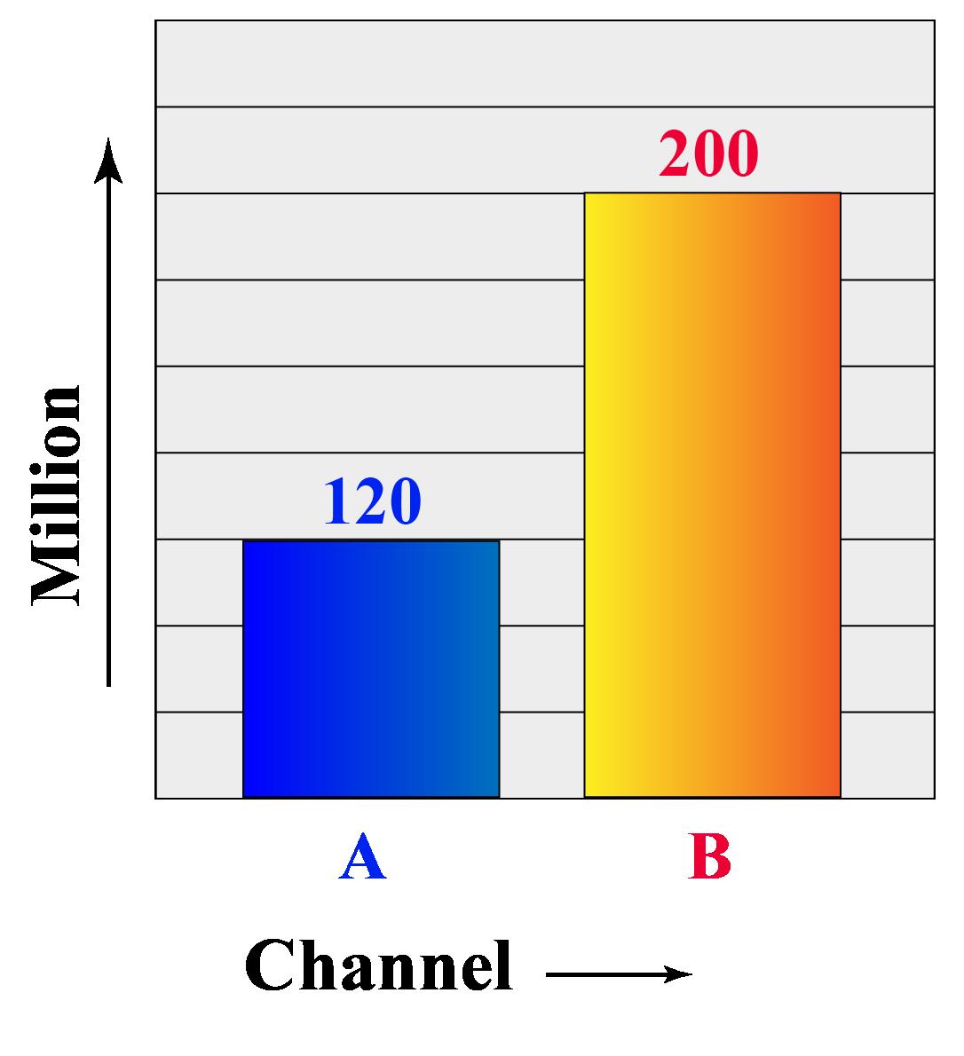 truncated Y-axis