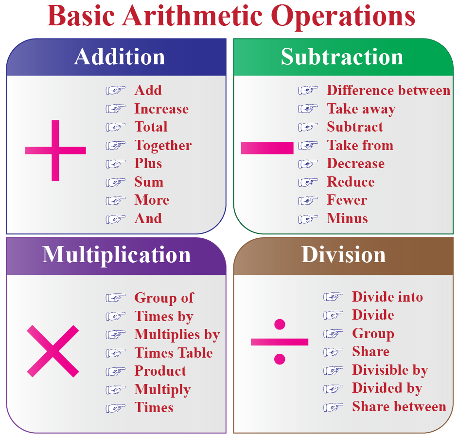 basic operations of arithmetic
