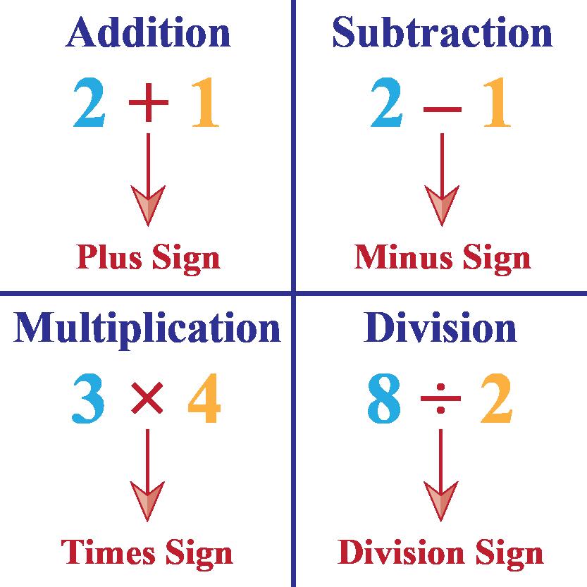 four basic operations