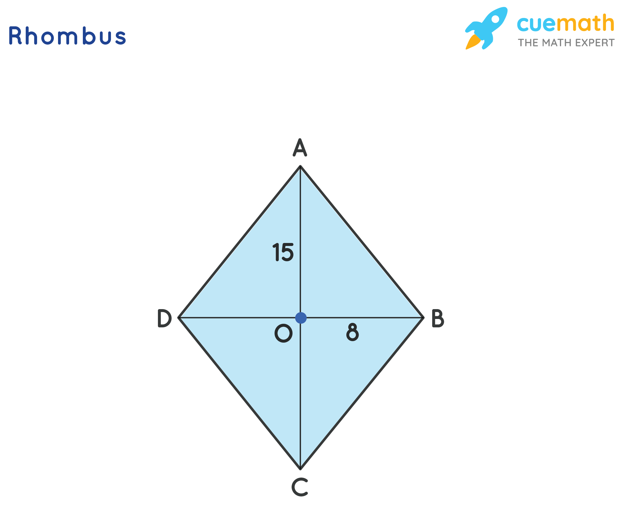 A rhombus whose diagonals are 16 and 30