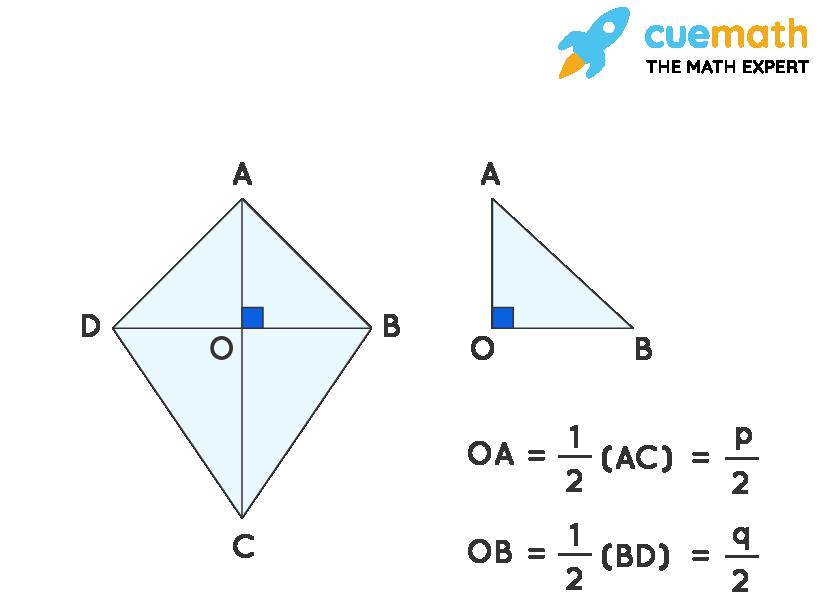Area of the rhombus