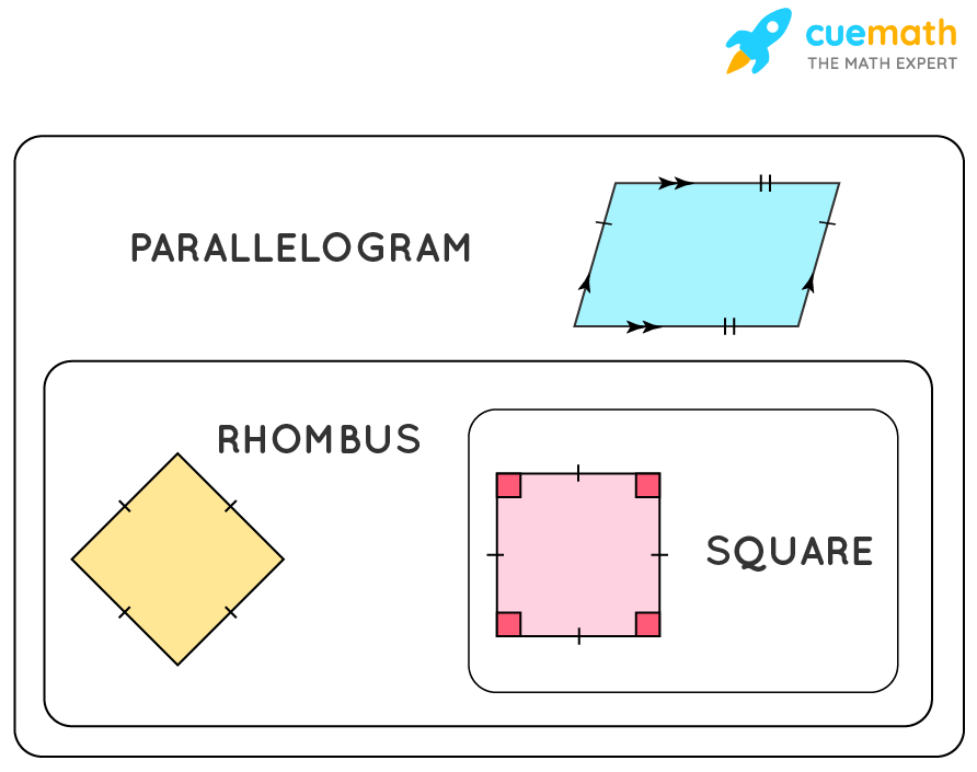 Rhombus is a special parallelogram