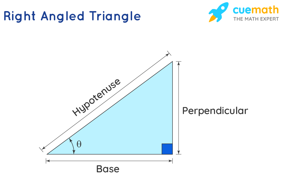 triangle showing Opposite, Adjacent and Hypotenuse
