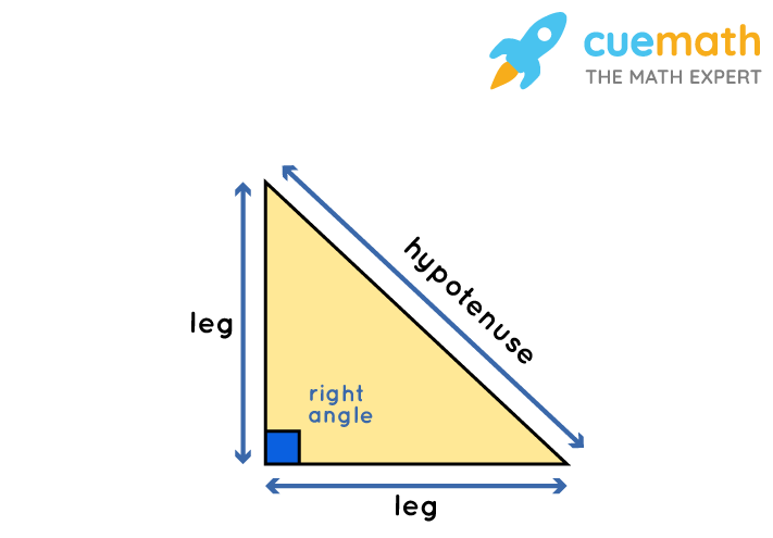 Right Angled Triangle for hypotenuse leg theorem