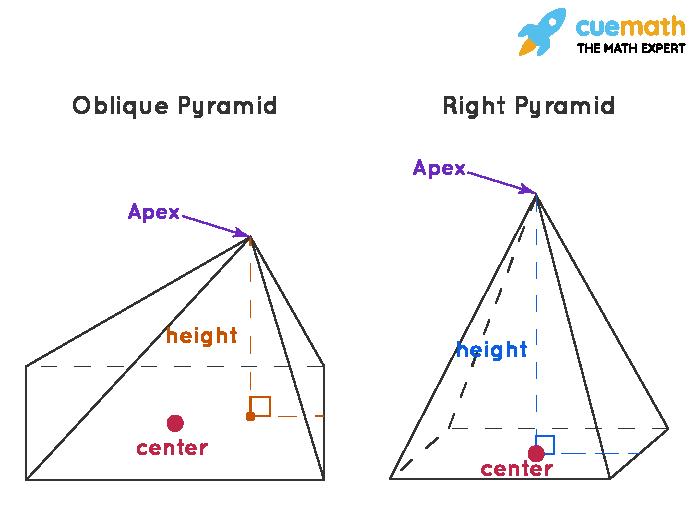 Right Pyramid vs Oblique Pyramid