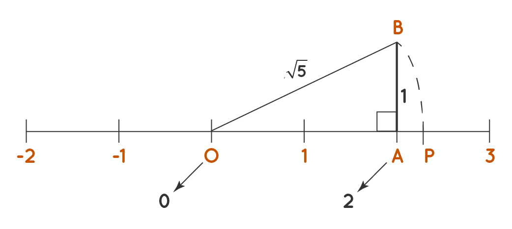 Root 5 on Number Line