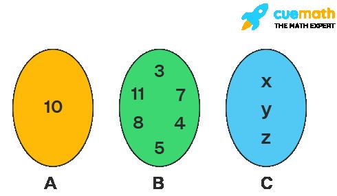 Roster Form Venn diagram