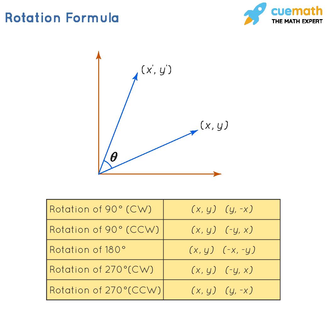 rotation formula
