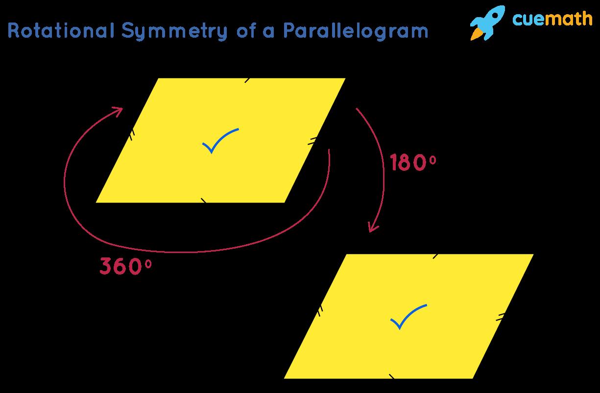 Rotational Symmetry of a Parallelogram