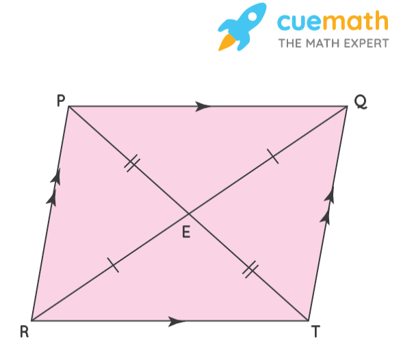 Properties of quadrilaterals and parallelogram: definition is explained using parallelogram PQRT.