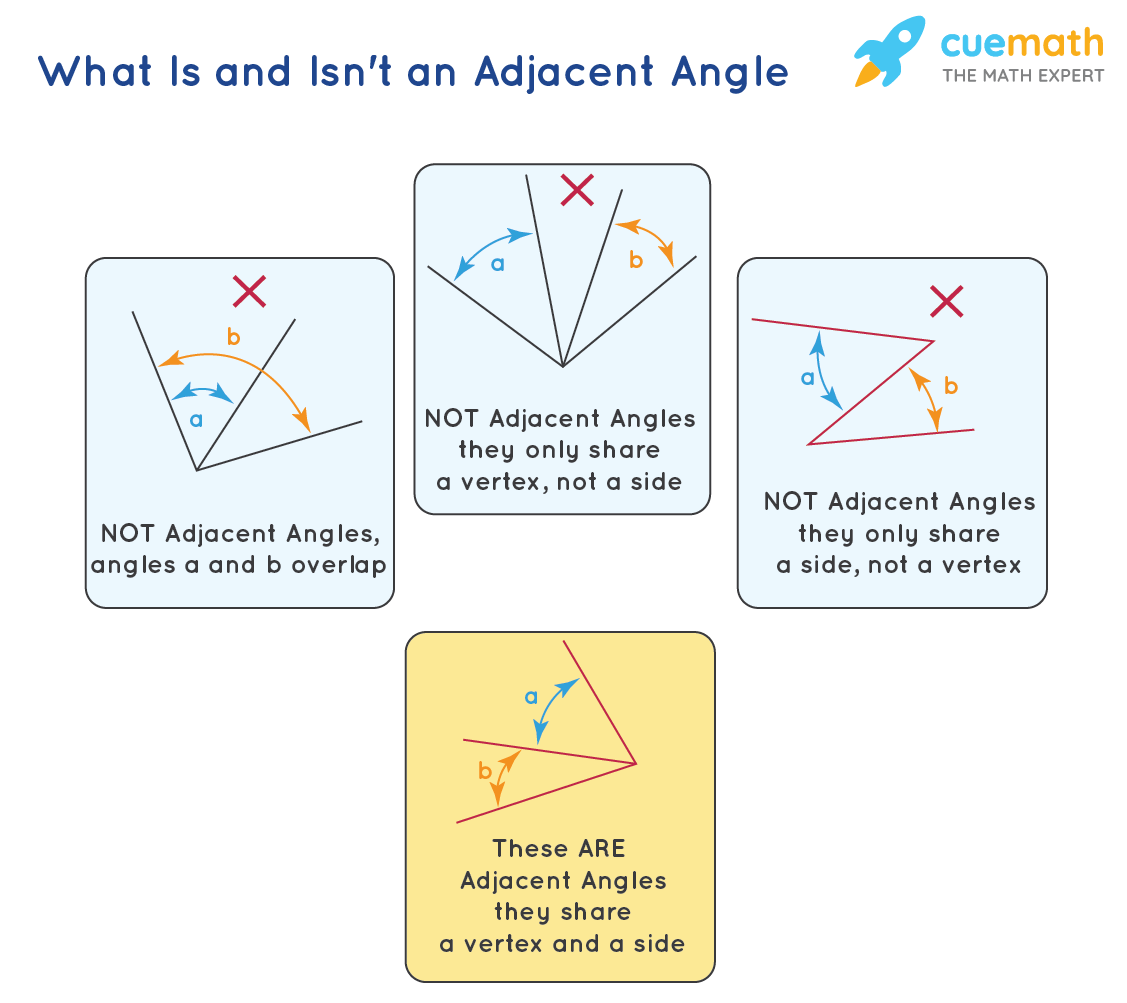 Rules of Adjacent Angles