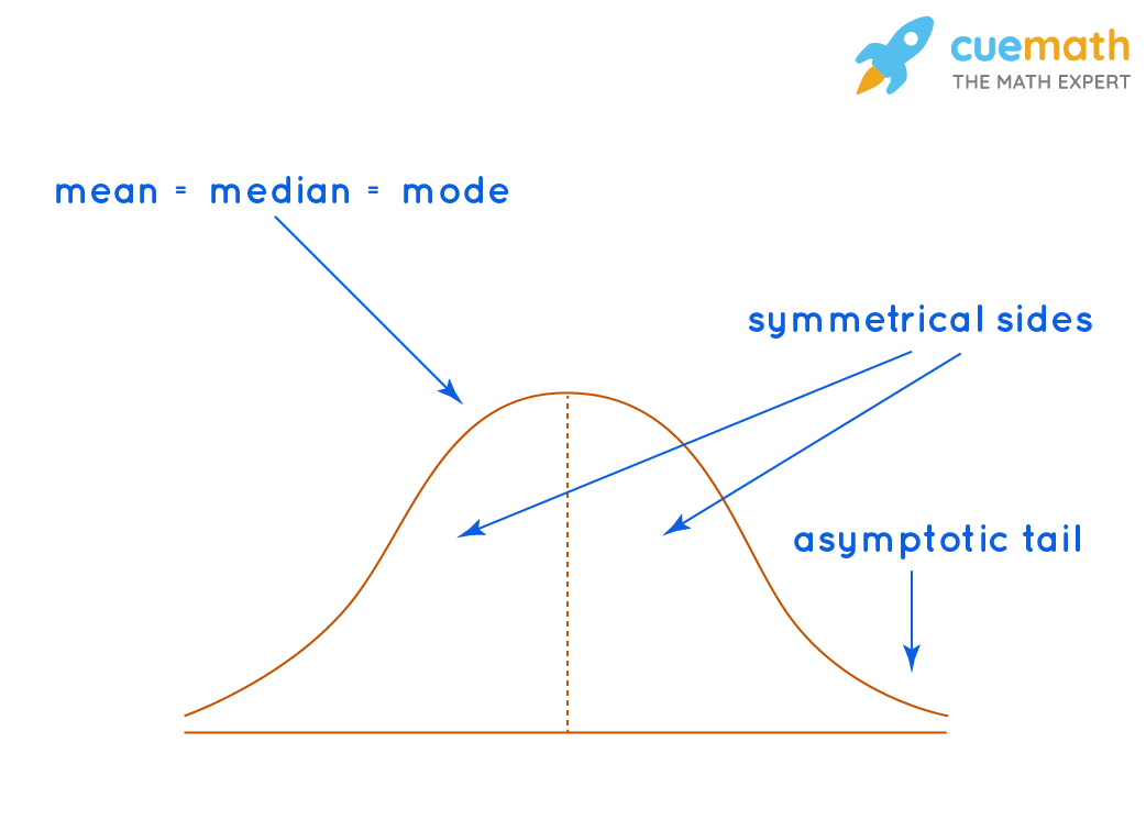 Show the normal distribution are equal