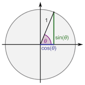 Unit circle and sin cos functions