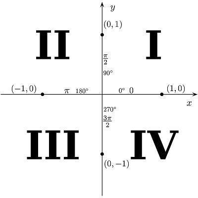 sign of sine in all the four quadrants