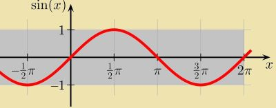 Graph of sine function on x-axis