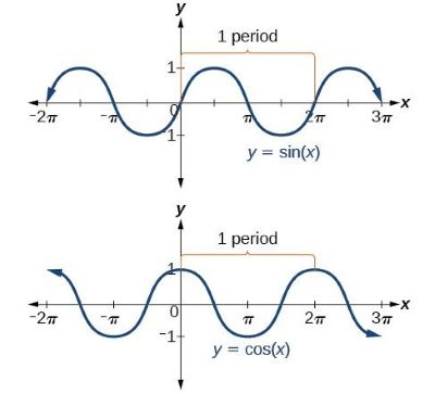 graph of sine function and cosine function