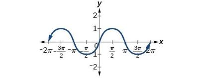 graph of sine function domain and range
