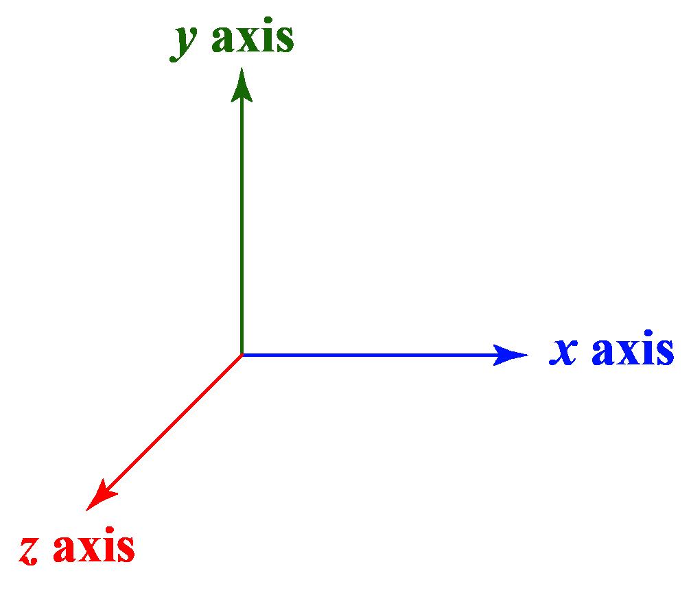 3-D geometry, Z axis