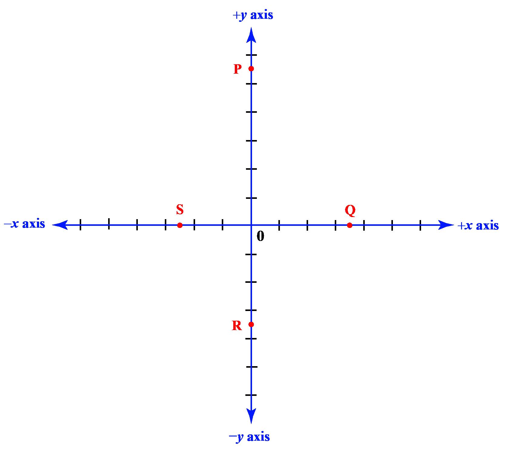 Points on cartesian axes