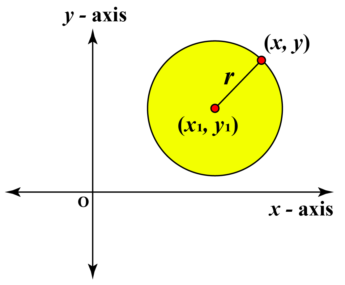 standard form of equation of circle