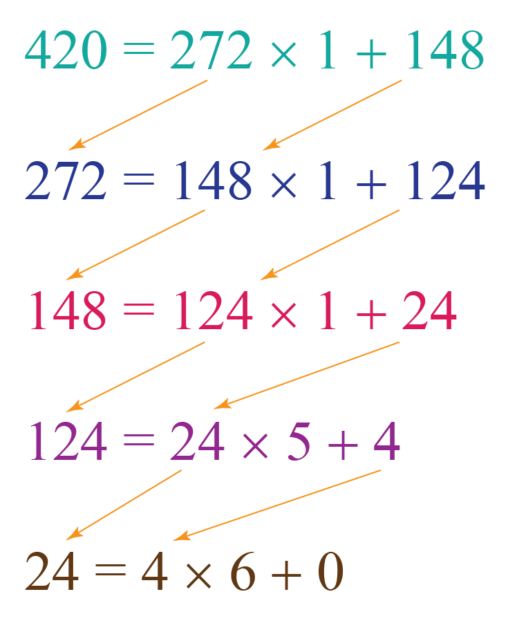 hcf using euclids division lemma