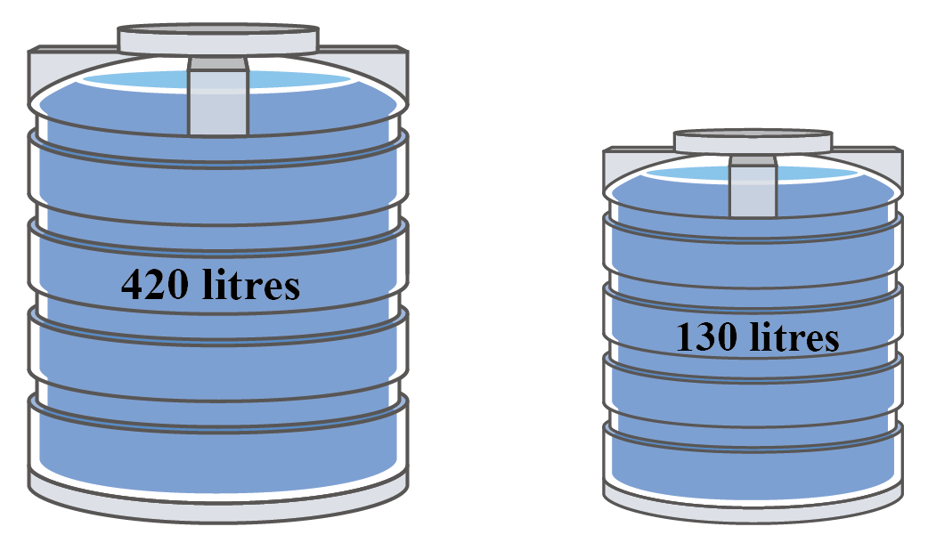 Two water tanks are shown. One is of capacity 420 litres and the other is of 130 litres.