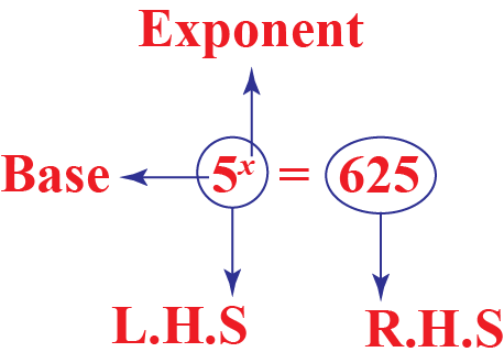 exponential equation example showing the base and exponent
