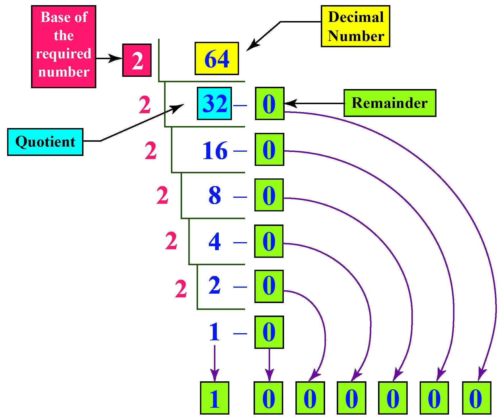 decimal to binary method