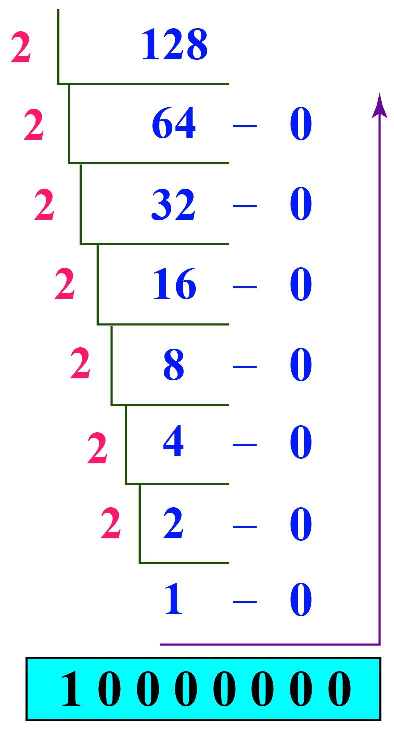 converting 128 from decimal to binary