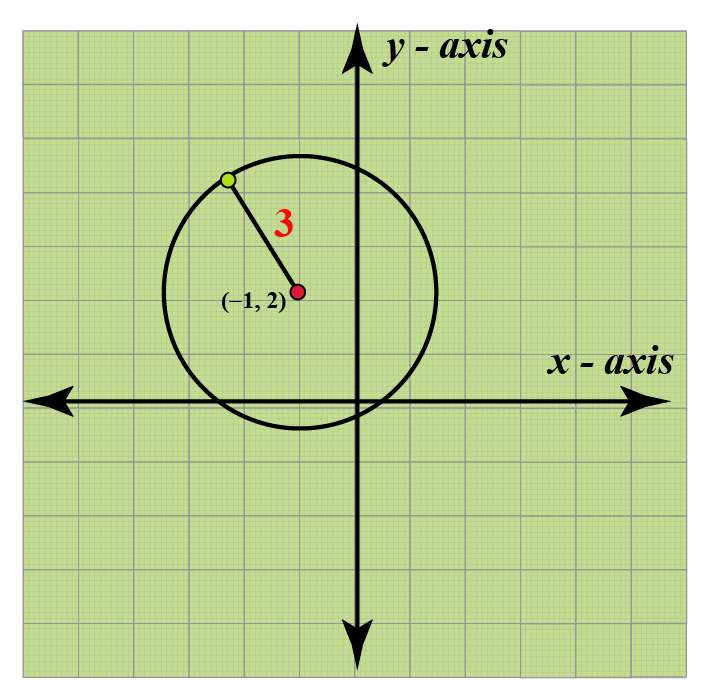 equation of circle with center and radius