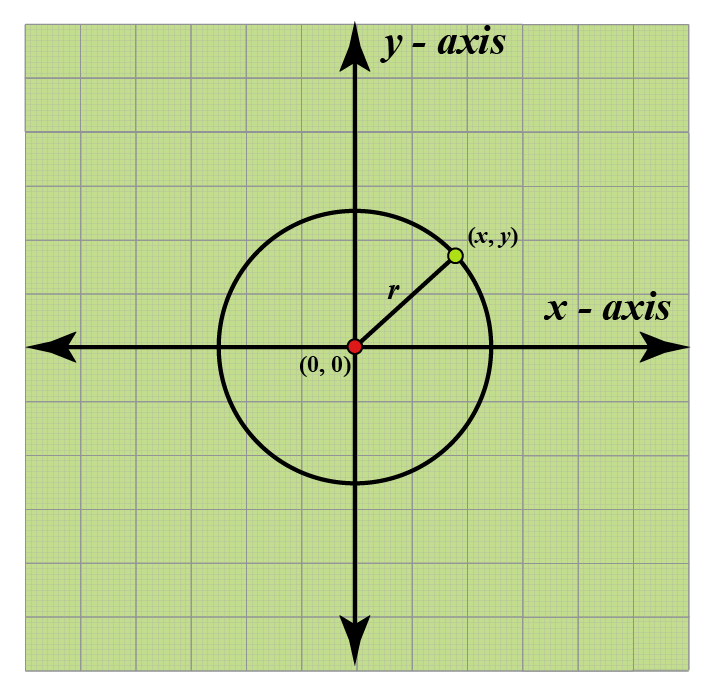 Equation of circle as origin center