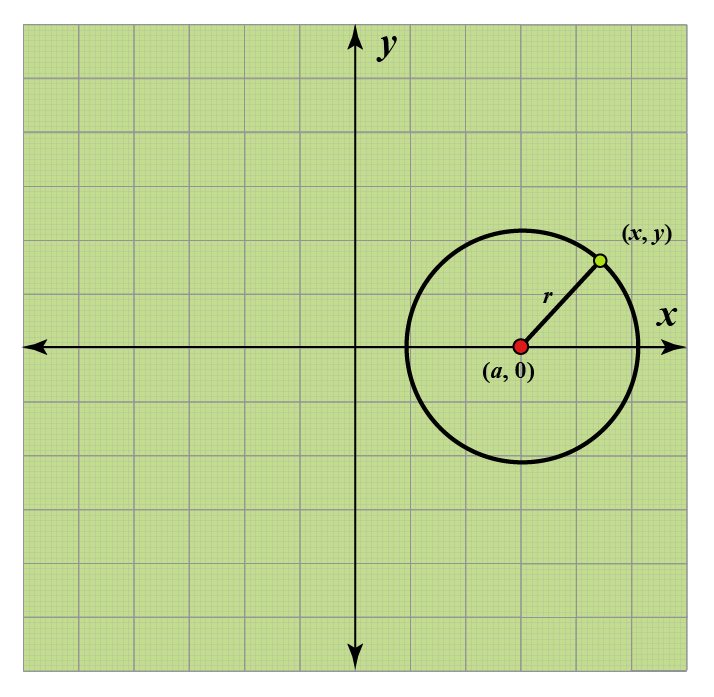 Center on x axis equation of circle