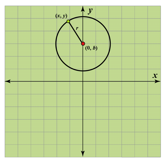Center on y axis equation of circle