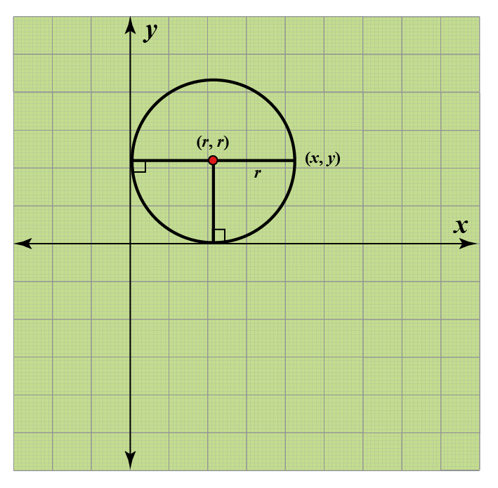 Equation of circle touchin both x axis and y axis