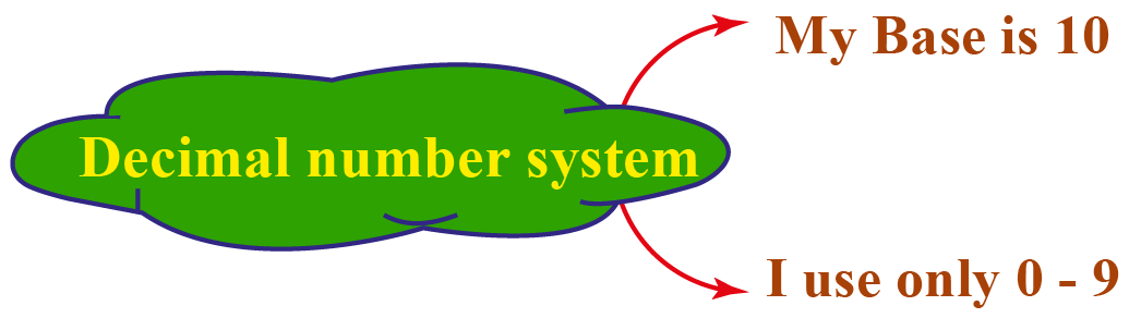 decimal number system has a base 2 and uses 0-9