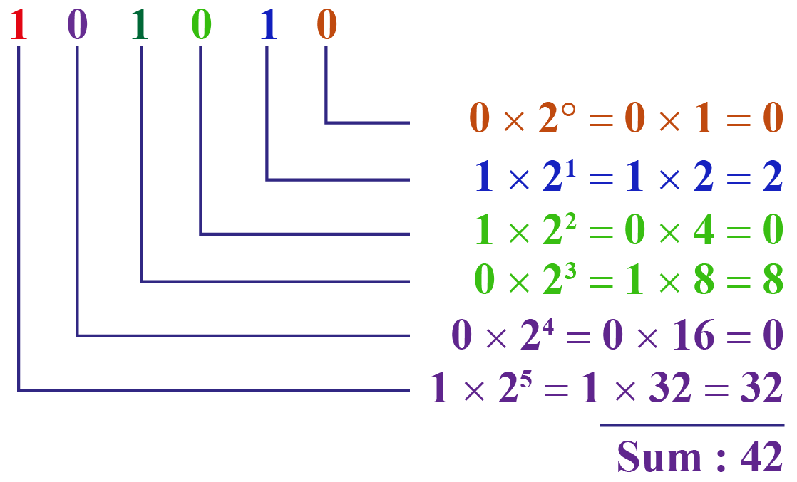 converting 42 to decimal from binary