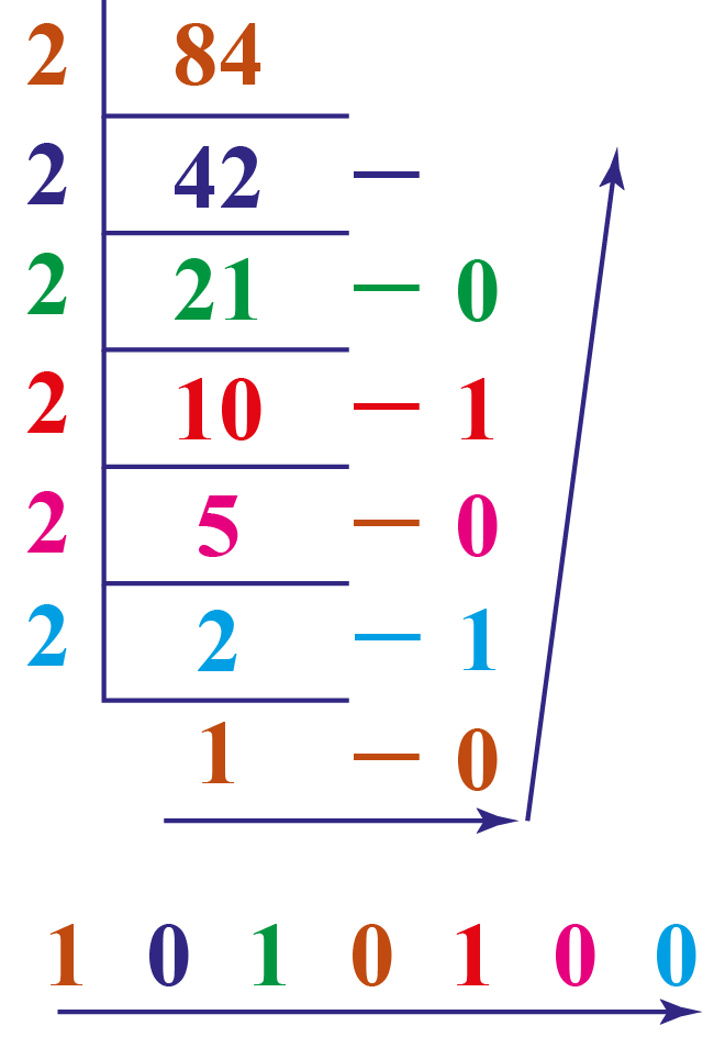 converting 84 from decimal to binary