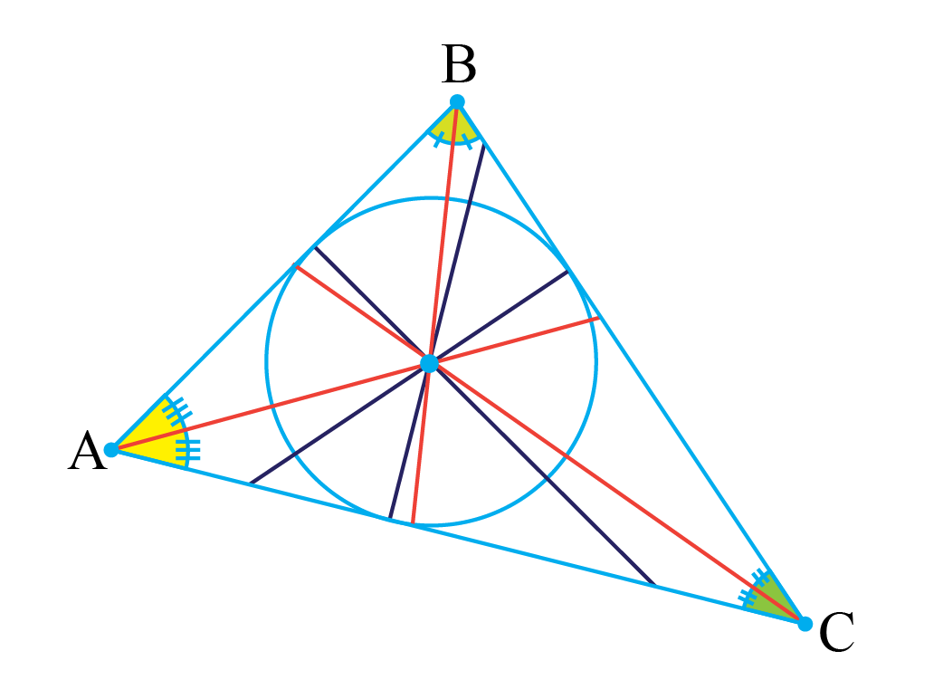 incenter of the triangle