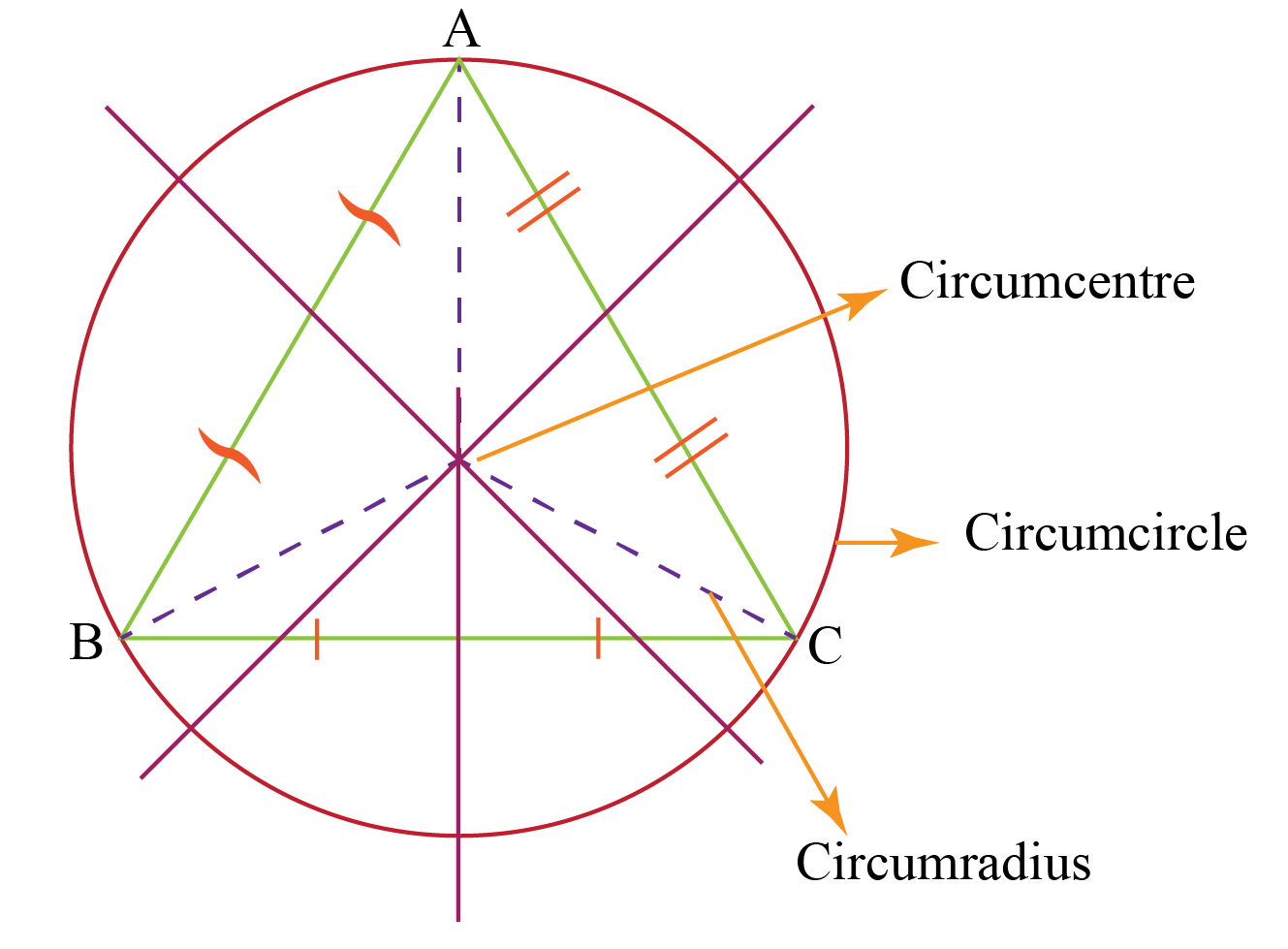 circumcircle of the triangle