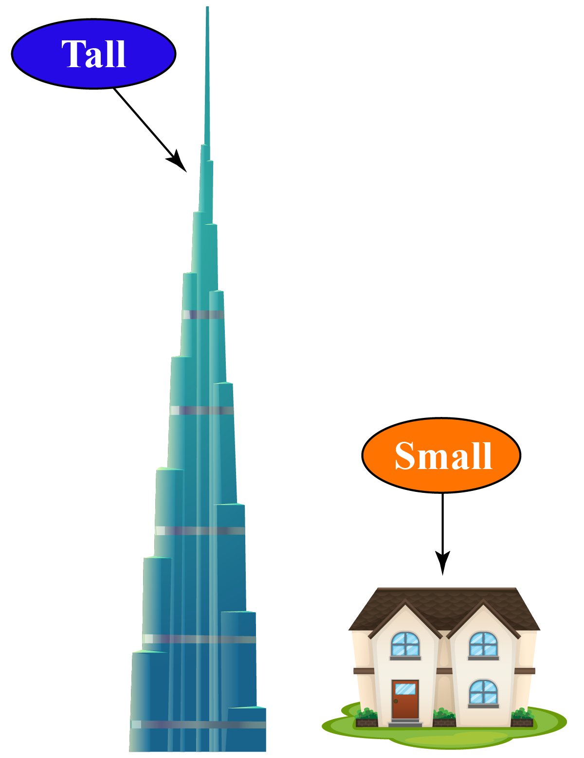 comparison of heights of Burj Khalifa and a house