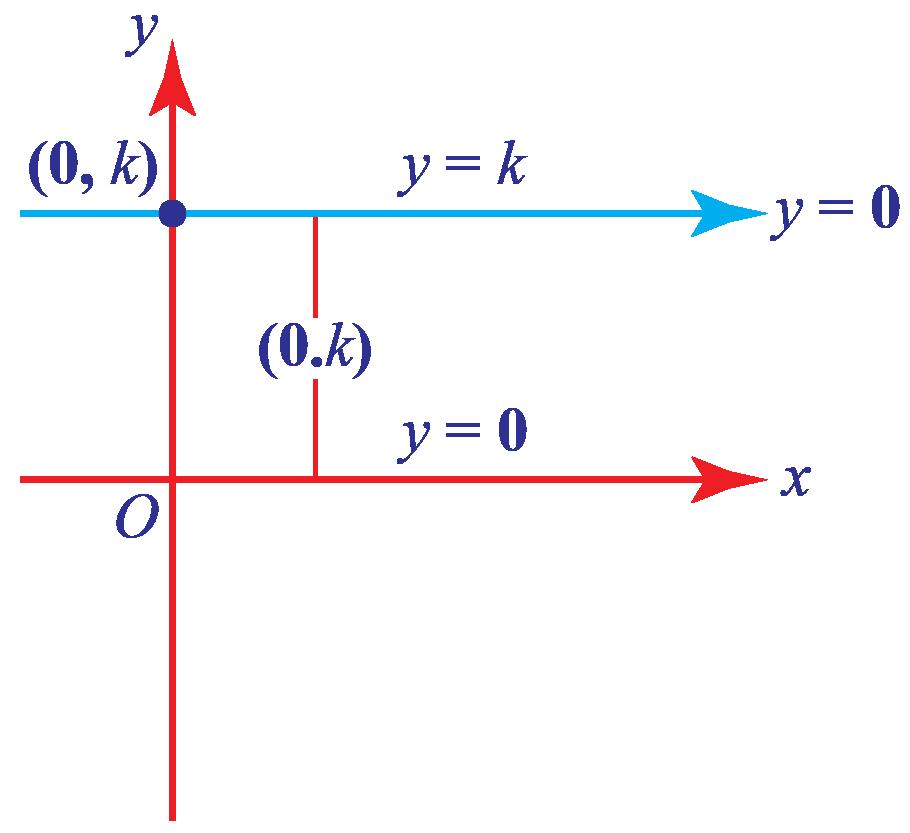 line with zero slope